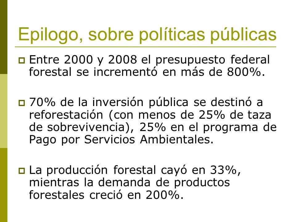 Epilogo, sobre políticas públicas Entre 2000 y 2008 el presupuesto federal forestal se incrementó en más de 800%. 70% de la inversión pública se desti