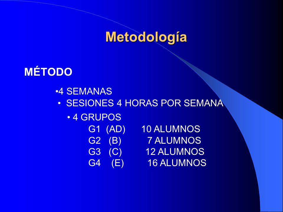 MÉTODO 4 SEMANAS SESIONES 4 HORAS POR SEMANA 4 GRUPOS G1 (AD) 10 ALUMNOS G2 (B) 7 ALUMNOS G3 (C) 12 ALUMNOS G4 (E) 16 ALUMNOS Metodología