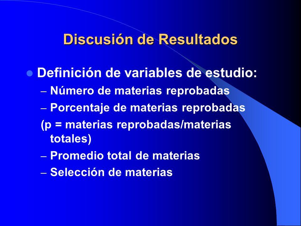 Discusión de Resultados Definición de variables de estudio: – Número de materias reprobadas – Porcentaje de materias reprobadas (p = materias reprobad