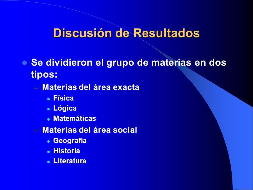 Discusión de Resultados Se dividieron el grupo de materias en dos tipos: – Materias del área exacta Física Lógica Matemáticas – Materias del área soci