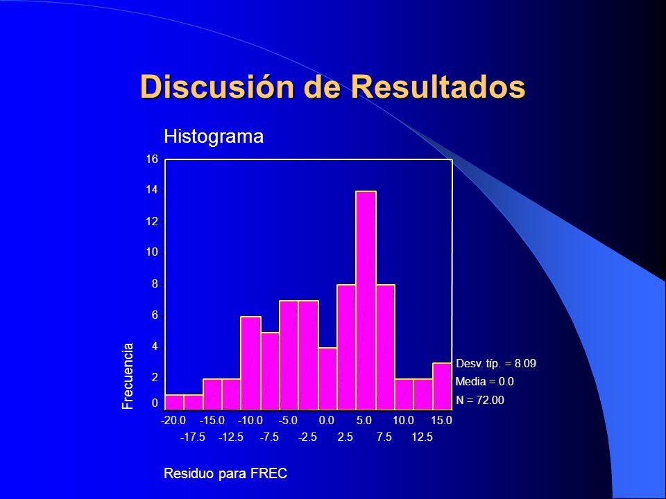 Discusión de Resultados Residuo para FREC 15.0 12.5 10.0 7.5 5.0 2.5 0.0 -2.5 -5.0 -7.5 -10.0 -12.5 -15.0 -17.5 -20.0 Histograma Frecuencia 16 14 12 1