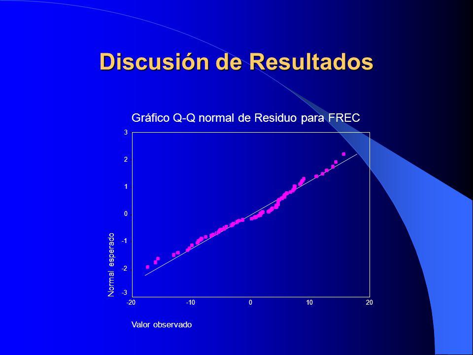 Discusión de Resultados Gráfico Q-Q normal de Residuo para FREC Valor observado 20100-10-20 Normal esperado 3 2 1 0 -2 -3