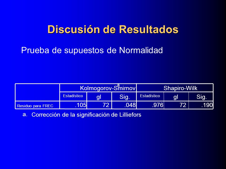 Discusión de Resultados Prueba de supuestos de Normalidad.10572.048.97672.190 Residuo para FREC Estadístico glSig. Estadístico glSig. Kolmogorov-Smirn