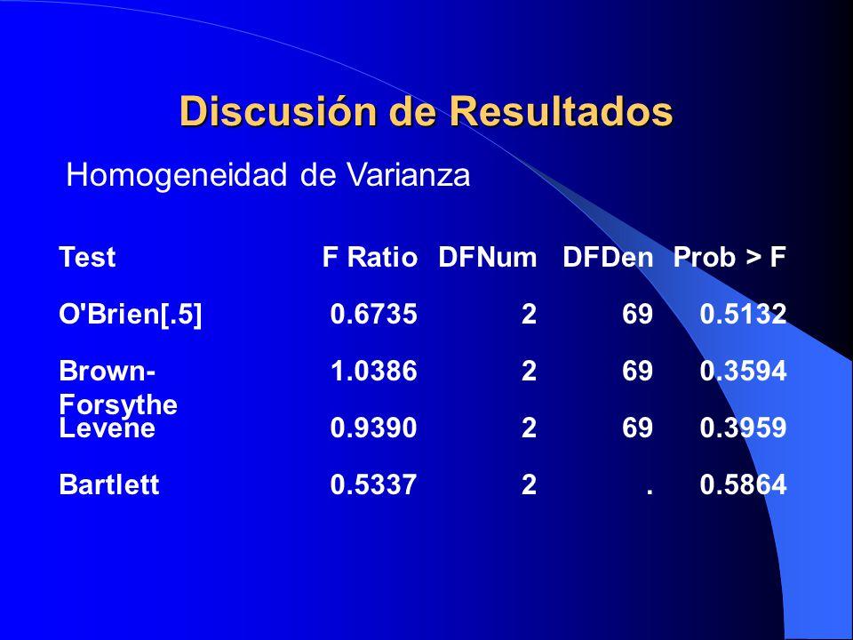 Discusión de Resultados TestF RatioDFNumDFDenProb > F O'Brien[.5]0.67352690.5132 Brown- Forsythe 1.03862690.3594 Levene0.93902690.3959 Bartlett0.53372