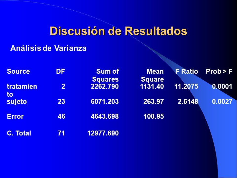 Discusión de Resultados Análisis de Varianza SourceDFSum of Squares Mean Square F RatioProb > F tratamien to 22262.7901131.4011.20750.0001 sujeto23607
