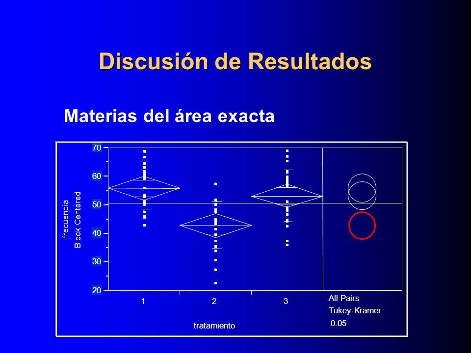 Materias del área exacta Discusión de Resultados frecuencia Block Centered 20 30 40 50 60 70 123 tratamiento All Pairs Tukey-Kramer 0.05