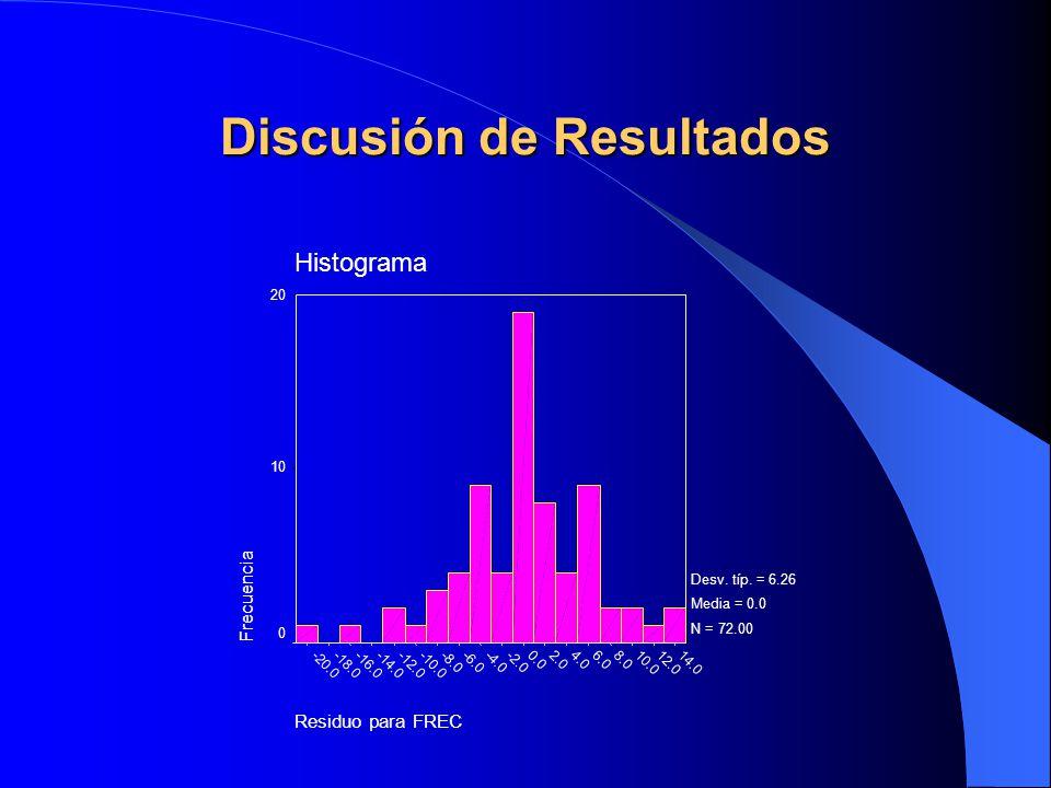 Residuo para FREC 14.012.010.0 8.06.04.02.00.0 -2.0-4.0-6.0-8.0 -10.0-12.0-14.0-16.0-18.0-20.0 Histograma Frecuencia 20 10 0 Desv. típ. = 6.26 Media =