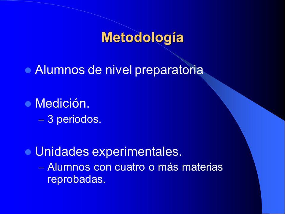 Metodología Alumnos de nivel preparatoria Medición. – 3 periodos. Unidades experimentales. – Alumnos con cuatro o más materias reprobadas.