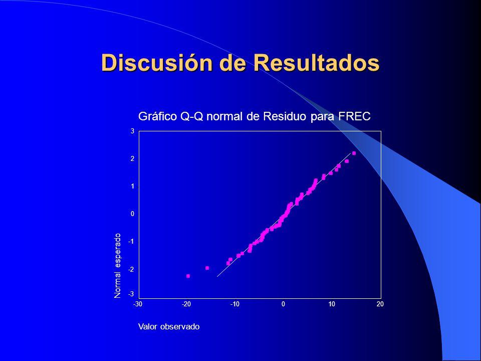 Gráfico Q-Q normal de Residuo para FREC Valor observado 20100-10-20-30 Normal esperado 3 2 1 0 -2 -3