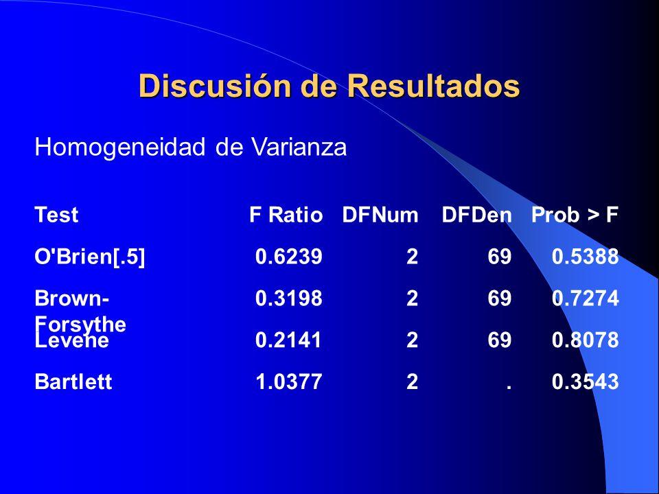 Discusión de Resultados TestF RatioDFNumDFDenProb > F O'Brien[.5]0.62392690.5388 Brown- Forsythe 0.31982690.7274 Levene0.21412690.8078 Bartlett1.03772