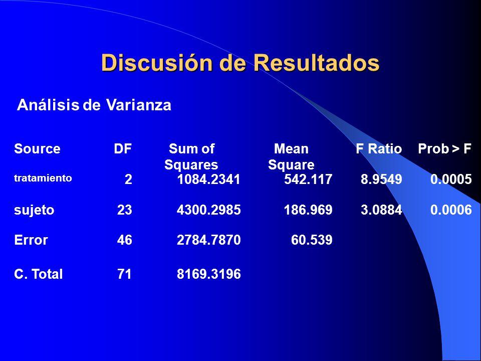 Discusión de Resultados SourceDFSum of Squares Mean Square F RatioProb > F tratamiento 21084.2341542.1178.95490.0005 sujeto234300.2985186.9693.08840.0