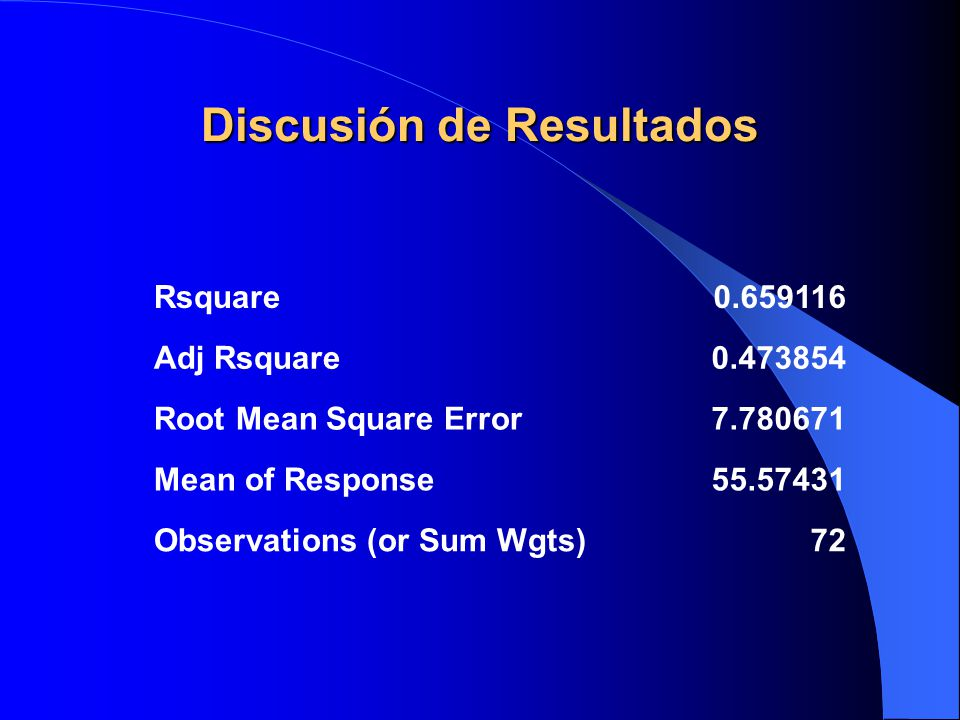 Discusión de Resultados Rsquare0.659116 Adj Rsquare0.473854 Root Mean Square Error7.780671 Mean of Response55.57431 Observations (or Sum Wgts)72