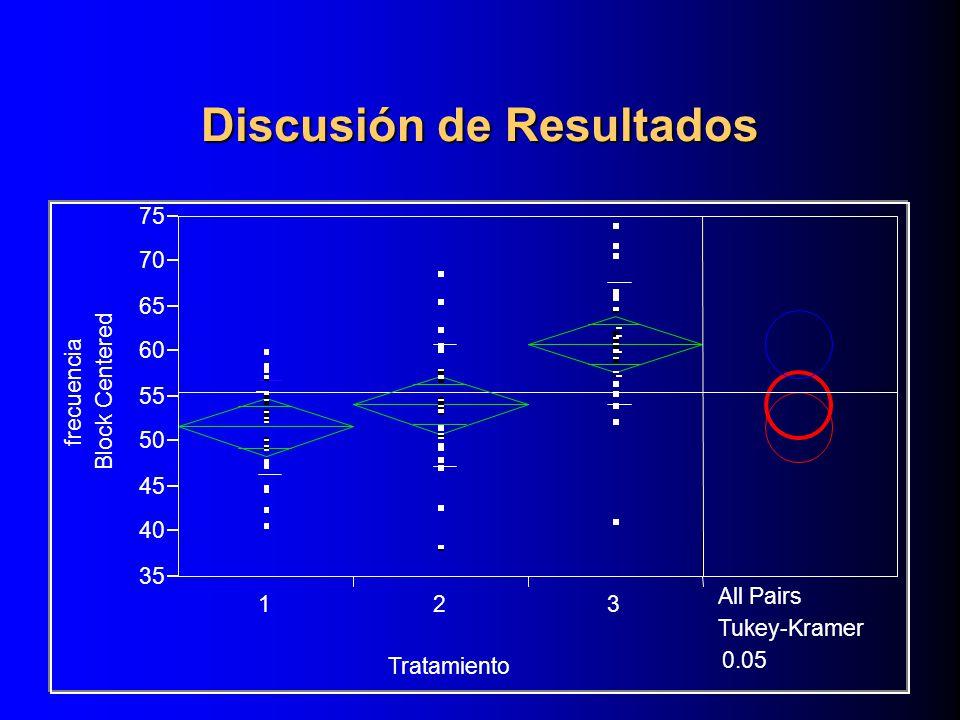 Discusión de Resultados frecuencia Block Centered 35 40 45 50 55 60 65 70 75 123 Tratamiento All Pairs Tukey-Kramer 0.05