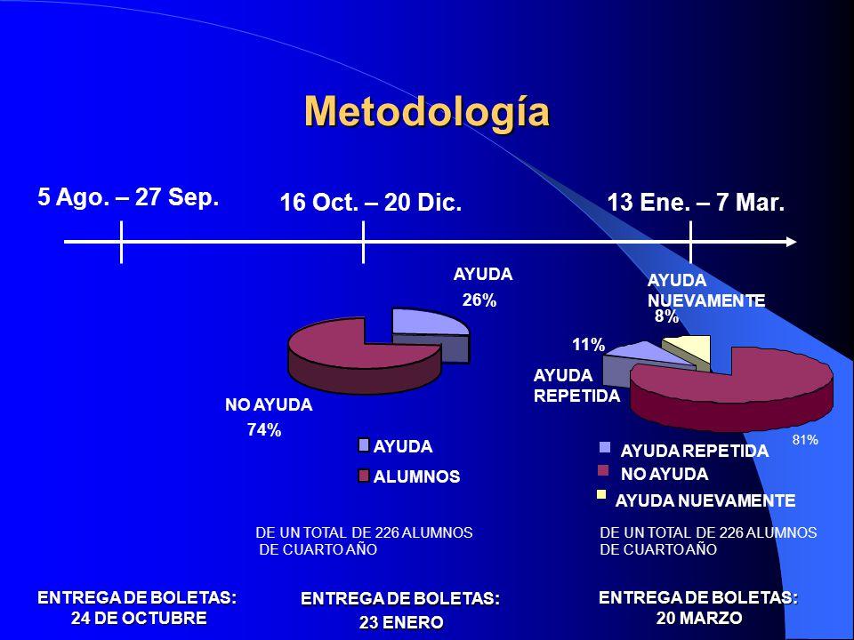 Metodología 16 Oct. – 20 Dic.13 Ene. – 7 Mar. 5 Ago. – 27 Sep. ENTREGA DE BOLETAS: 24 DE OCTUBRE AYUDA 26% NO AYUDA 74% AYUDA ALUMNOS DE UN TOTAL DE 2