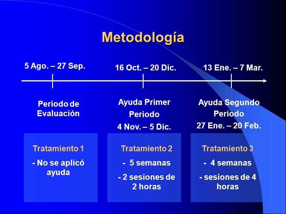 Metodología 5 Ago. – 27 Sep. 16 Oct. – 20 Dic.13 Ene. – 7 Mar. Ayuda Primer Periodo 4 Nov. – 5 Dic. Tratamiento 2 - 5 semanas - 2 sesiones de 2 horas