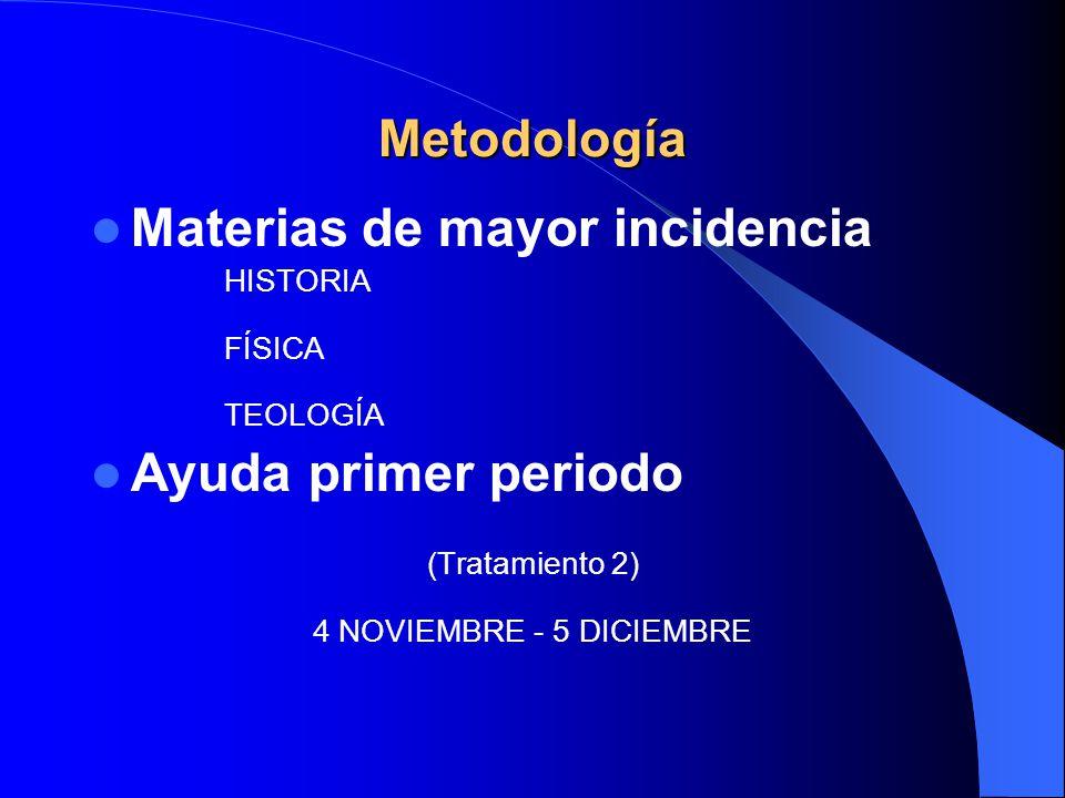 Materias de mayor incidencia HISTORIA FÍSICA TEOLOGÍA Ayuda primer periodo (Tratamiento 2) 4 NOVIEMBRE - 5 DICIEMBRE Metodología