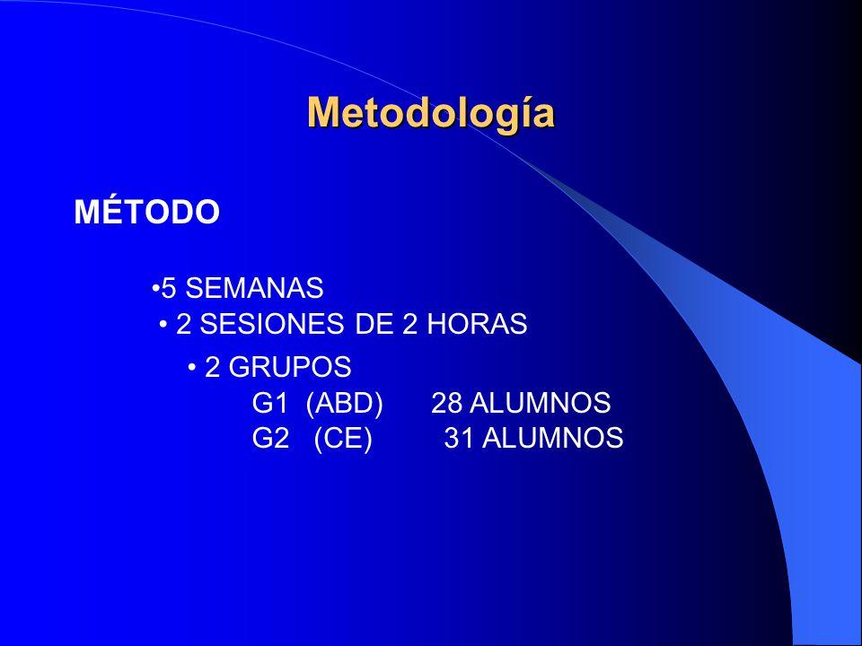 5 SEMANAS 2 SESIONES DE 2 HORAS 2 GRUPOS G1 (ABD) 28 ALUMNOS G2 (CE) 31 ALUMNOS MÉTODO Metodología