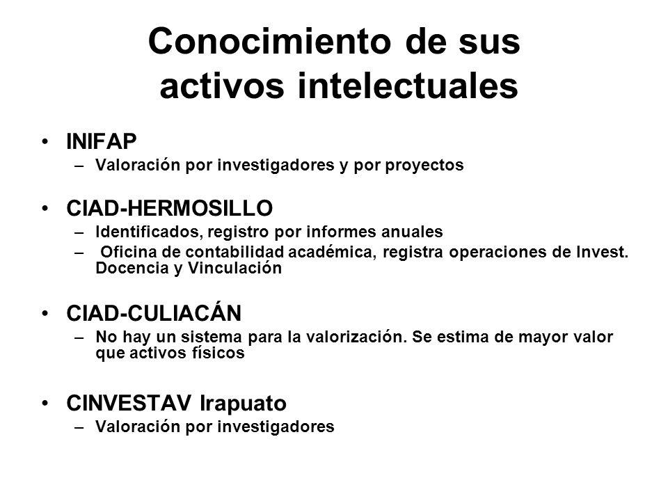 Conocimiento de sus activos intelectuales INIFAP –Valoración por investigadores y por proyectos CIAD-HERMOSILLO –Identificados, registro por informes