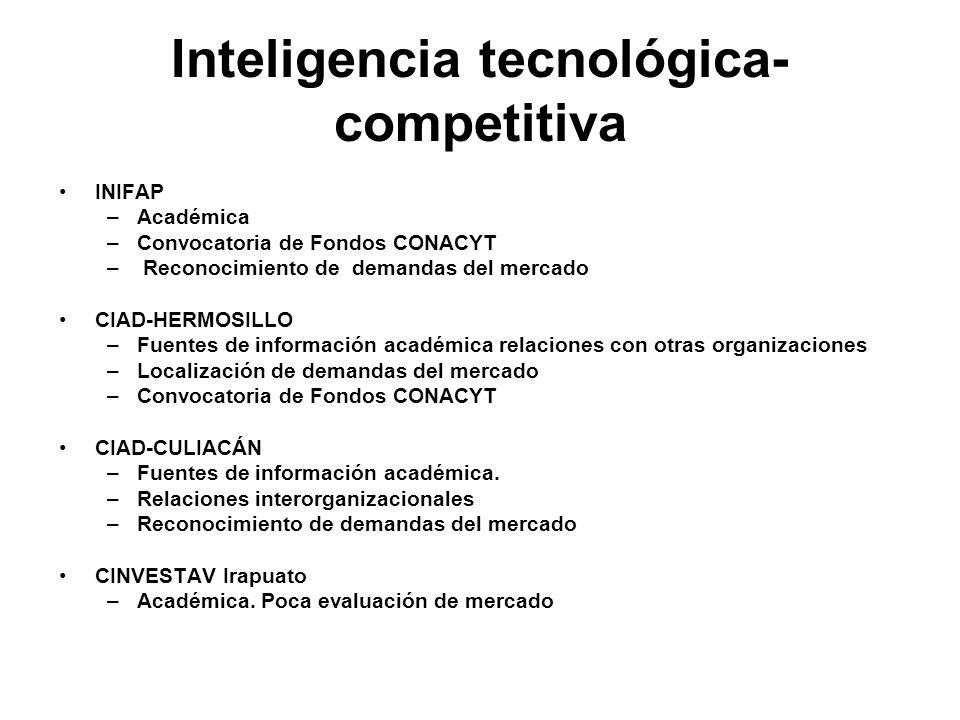 Inteligencia tecnológica- competitiva INIFAP –Académica –Convocatoria de Fondos CONACYT – Reconocimiento de demandas del mercado CIAD-HERMOSILLO –Fuen