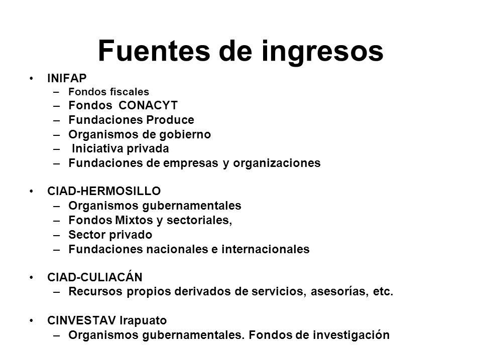 Fuentes de ingresos INIFAP –Fondos fiscales –Fondos CONACYT –Fundaciones Produce –Organismos de gobierno – Iniciativa privada –Fundaciones de empresas