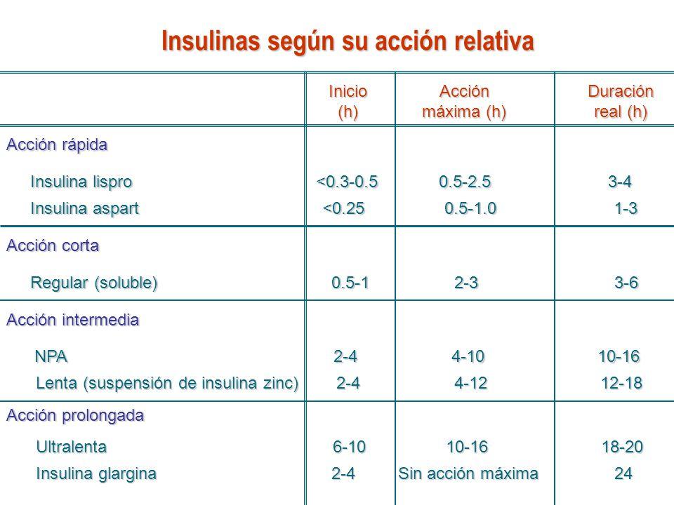 Insulinas según su acción relativa Inicio (h) Acción máxima (h) Duración real (h) Acción rápida Insulina lispro <0.3-0.5 0.5-2.5 3-4 Insulina aspart <