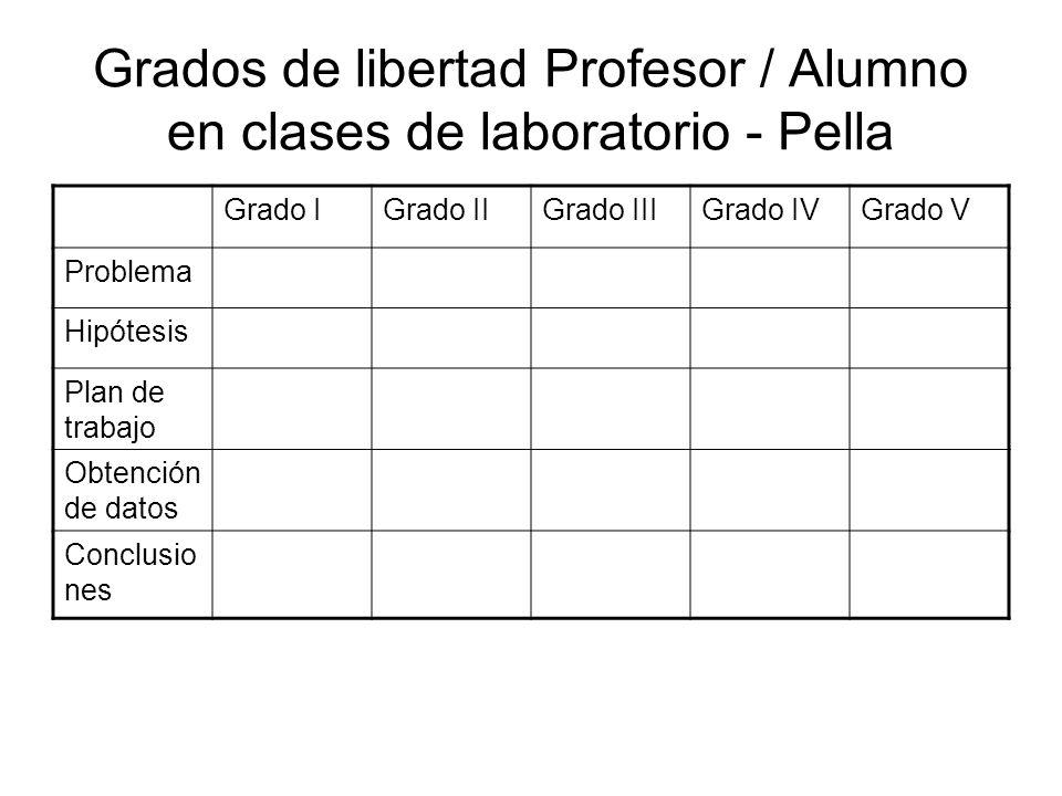 Grados de libertad Profesor / Alumno en clases de laboratorio - Pella Grado IGrado IIGrado IIIGrado IVGrado V Problema P Hipótesis P Plan de trabajo P Obtención de datos A Conclusio nes P