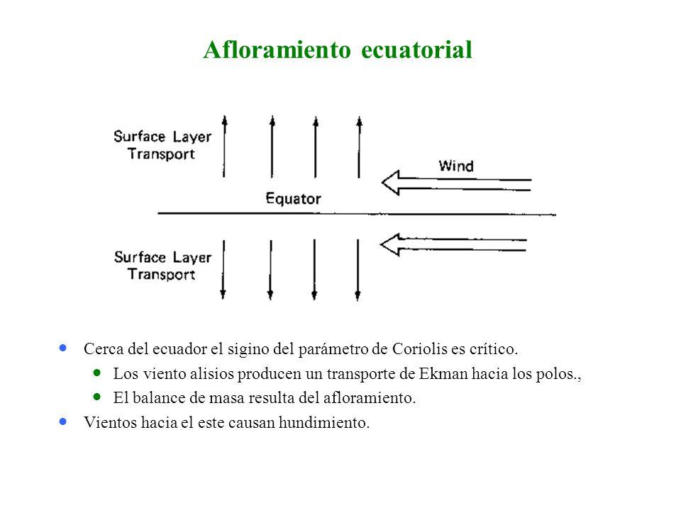 Afloramiento ecuatorial Cerca del ecuador el sigino del parámetro de Coriolis es crítico.