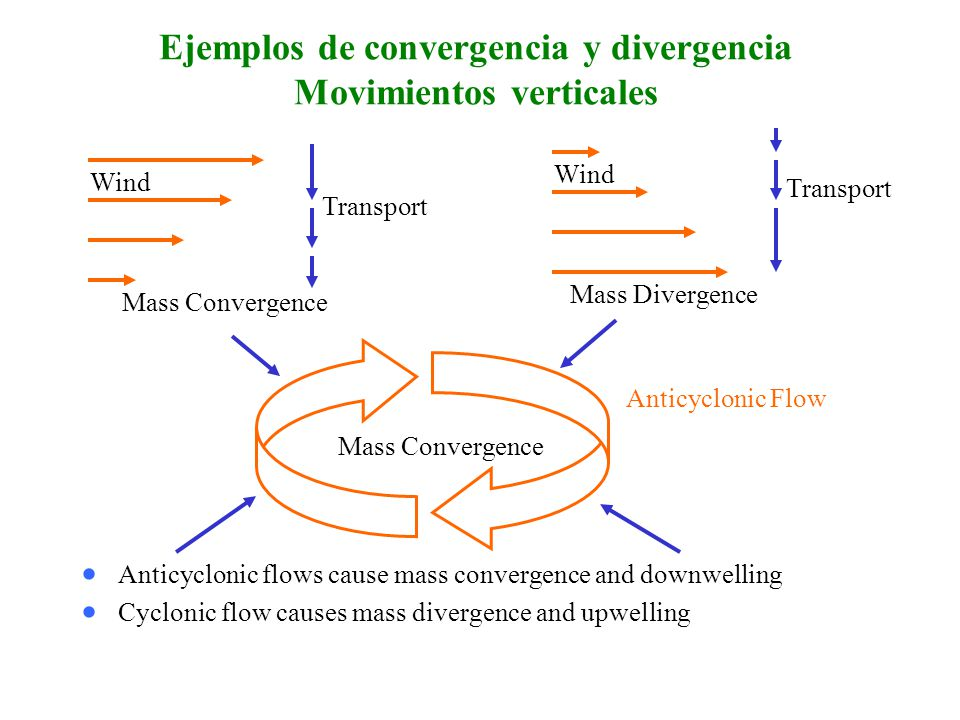 Ejemplos de convergencia y divergencia Movimientos verticales Anticyclonic flows cause mass convergence and downwelling Cyclonic flow causes mass dive