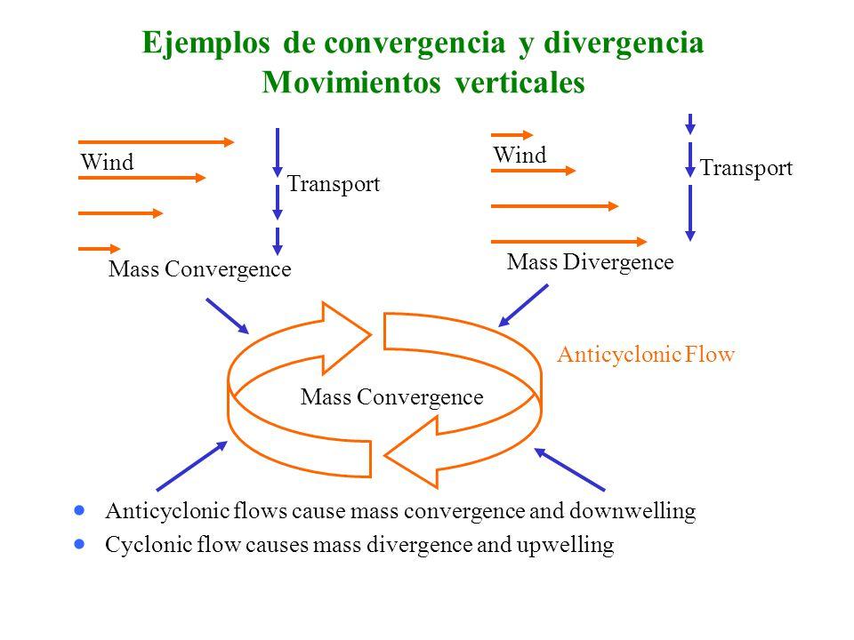 Ejemplos de convergencia y divergencia Movimientos verticales Anticyclonic flows cause mass convergence and downwelling Cyclonic flow causes mass divergence and upwelling Mass Convergence Wind Transport Mass Divergence Wind Transport Mass Convergence Anticyclonic Flow
