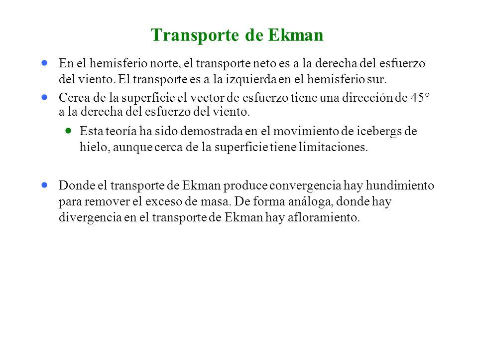Transporte de Ekman En el hemisferio norte, el transporte neto es a la derecha del esfuerzo del viento.