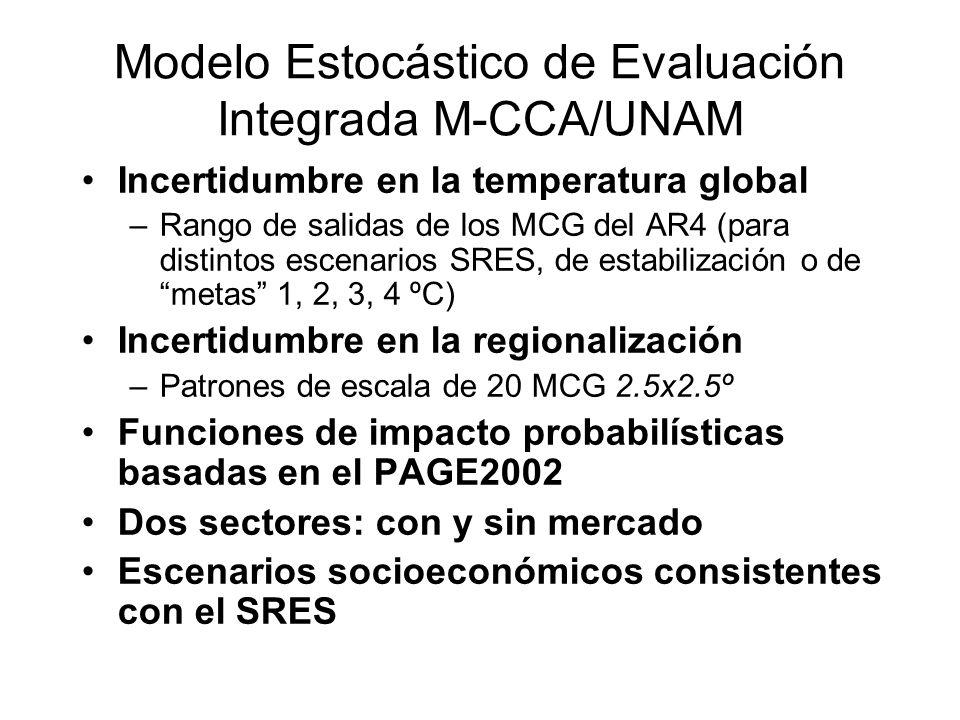 Modelo Estocástico de Evaluación Integrada M-CCA/UNAM Incertidumbre en la temperatura global –Rango de salidas de los MCG del AR4 (para distintos esce