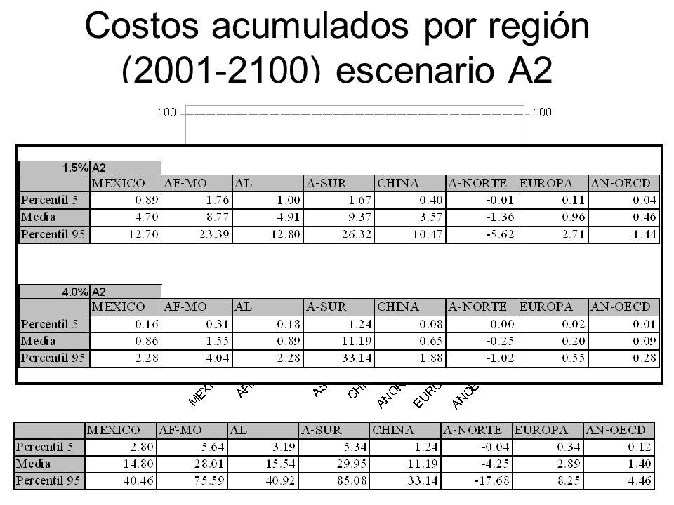 Costos acumulados por región (2001-2100) escenario A2 Tasa de descuento 0%