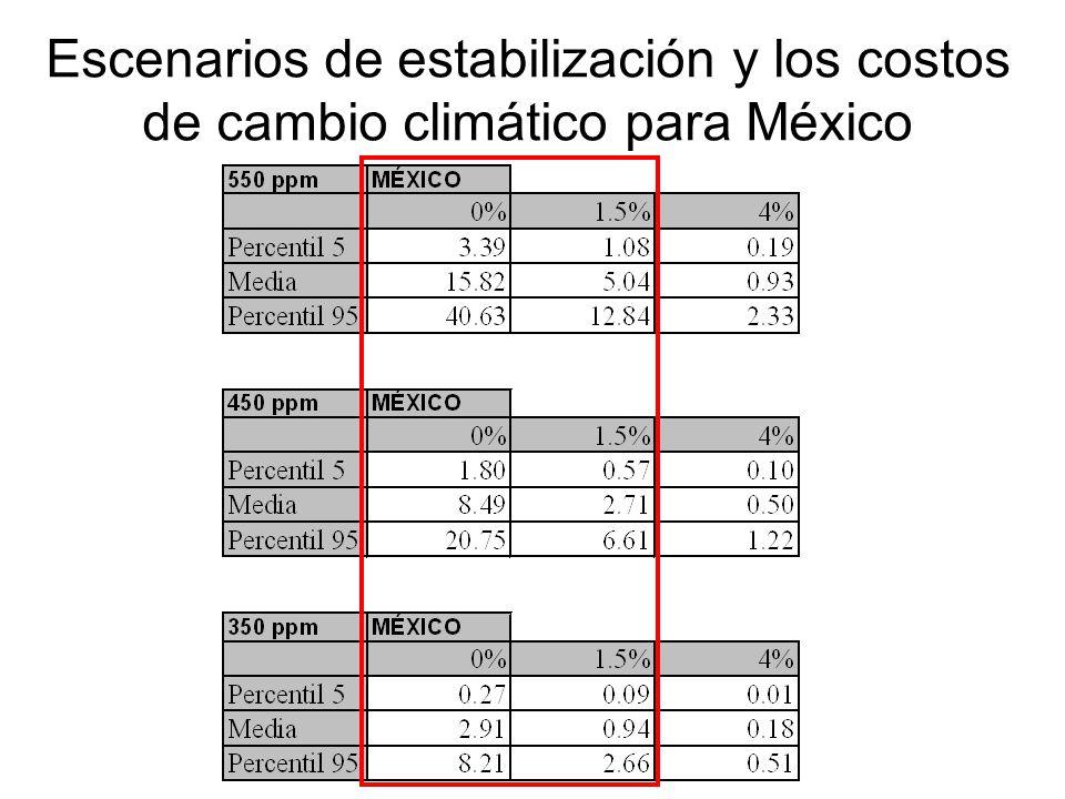 Escenarios de estabilización y los costos de cambio climático para México