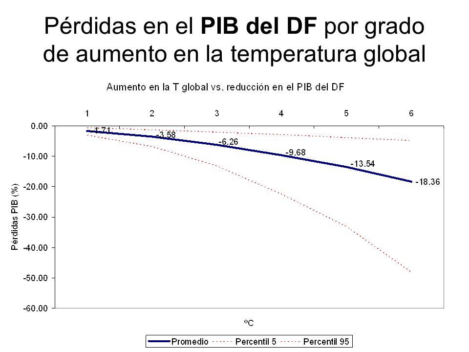 Pérdidas en el PIB del DF por grado de aumento en la temperatura global