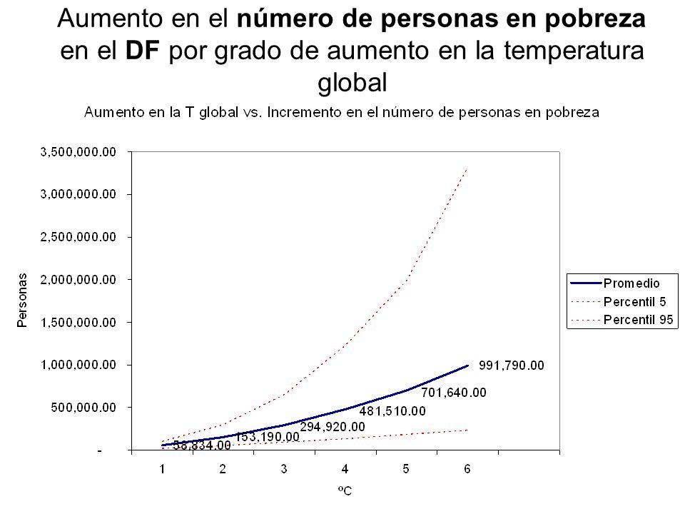 Aumento en el número de personas en pobreza en el DF por grado de aumento en la temperatura global
