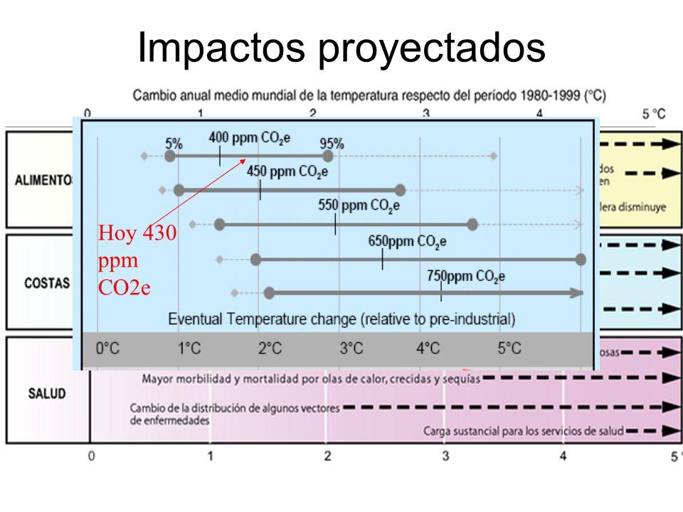 Impactos proyectados Hoy 430 ppm CO2e