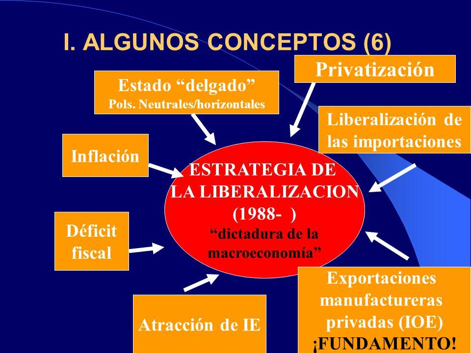 I. ALGUNOS CONCEPTOS (6) Inflación ESTRATEGIA DE LA LIBERALIZACION (1988- ) dictadura de la macroeconomía Déficit fiscal Liberalización de las importa