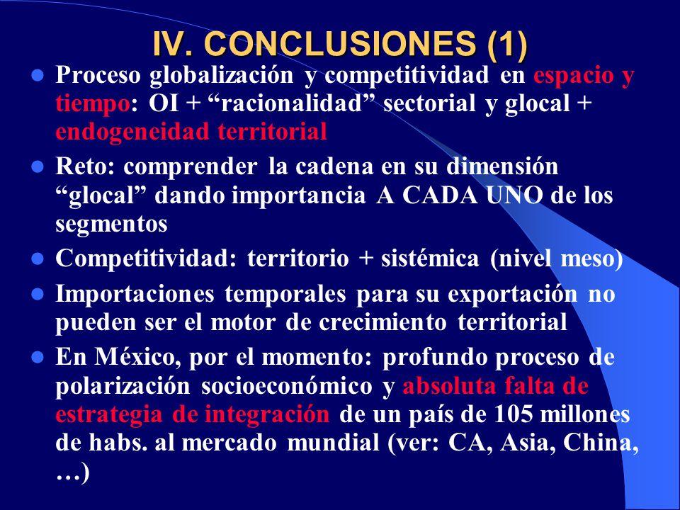 IV. CONCLUSIONES (1) Proceso globalización y competitividad en espacio y tiempo: OI + racionalidad sectorial y glocal + endogeneidad territorial Reto:
