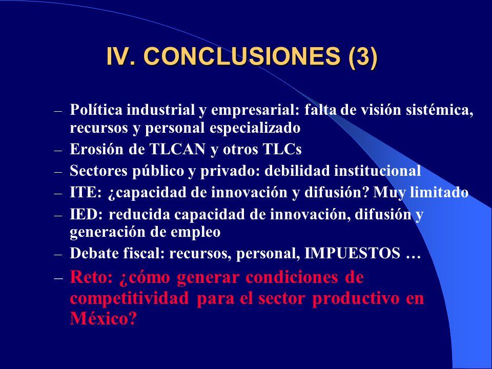 IV. CONCLUSIONES (3) – Política industrial y empresarial: falta de visión sistémica, recursos y personal especializado – Erosión de TLCAN y otros TLCs