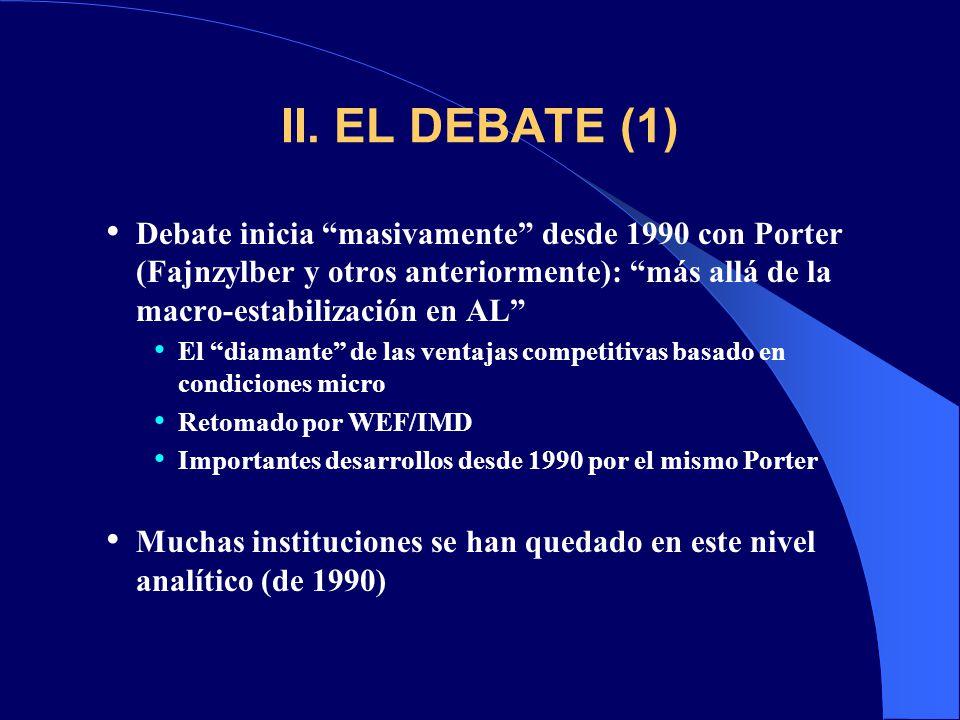 II. EL DEBATE (1) Debate inicia masivamente desde 1990 con Porter (Fajnzylber y otros anteriormente): más allá de la macro-estabilización en AL El dia