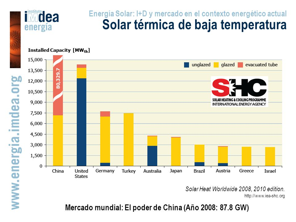 Mercado mundial: El poder de China (Año 2008: 87.8 GW) Energía Solar: I+D y mercado en el contexto energético actual Solar térmica de baja temperatura Solar Heat Worldwide 2008, 2010 edition.