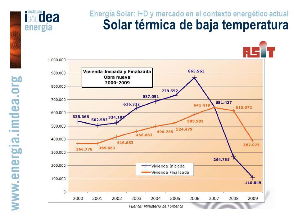 Energía Solar: I+D y mercado en el contexto energético actual Solar térmica de baja temperatura