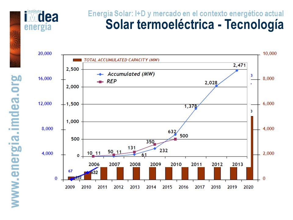Energía Solar: I+D y mercado en el contexto energético actual Solar termoeléctrica - Tecnología
