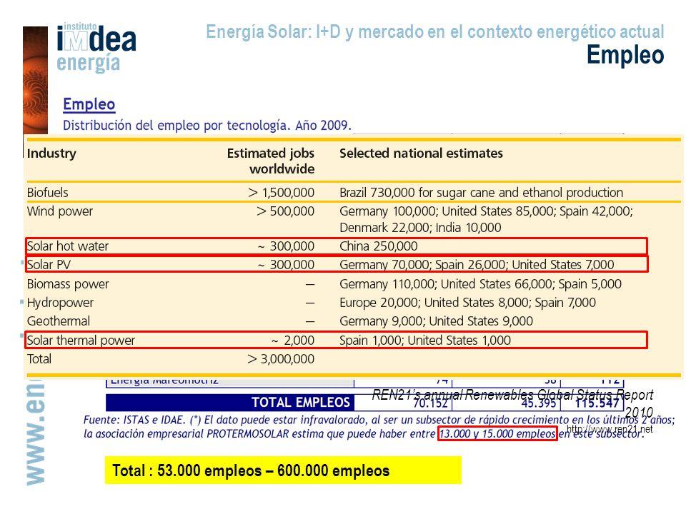 Total : 53.000 empleosTotal : 53.000 empleos – 600.000 empleos REN21s annual Renewables Global Status Report 2010 http://www.ren21.net Energía Solar: I+D y mercado en el contexto energético actual Empleo