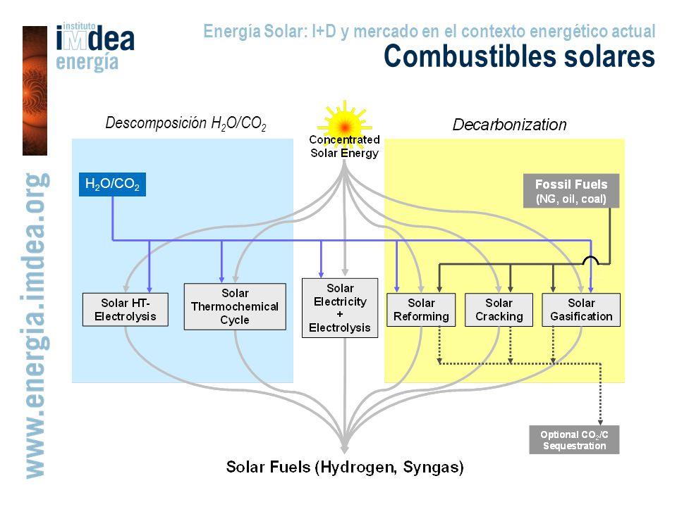 Energía Solar: I+D y mercado en el contexto energético actual Combustibles solares Descomposición H 2 O/CO 2 H 2 O/CO 2