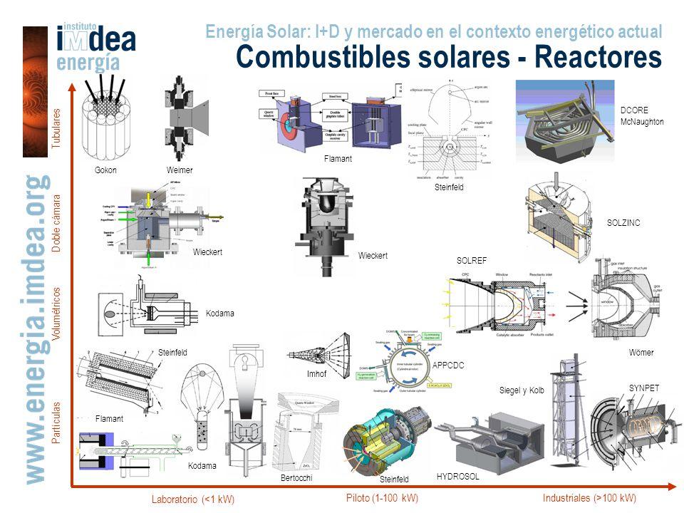 Laboratorio (<1 kW) Piloto (1-100 kW)Industriales (>100 kW) Tubulares Doble cámara Partículas Volumétricos DCORE McNaughton SOLZINC Gokon Weimer Flama
