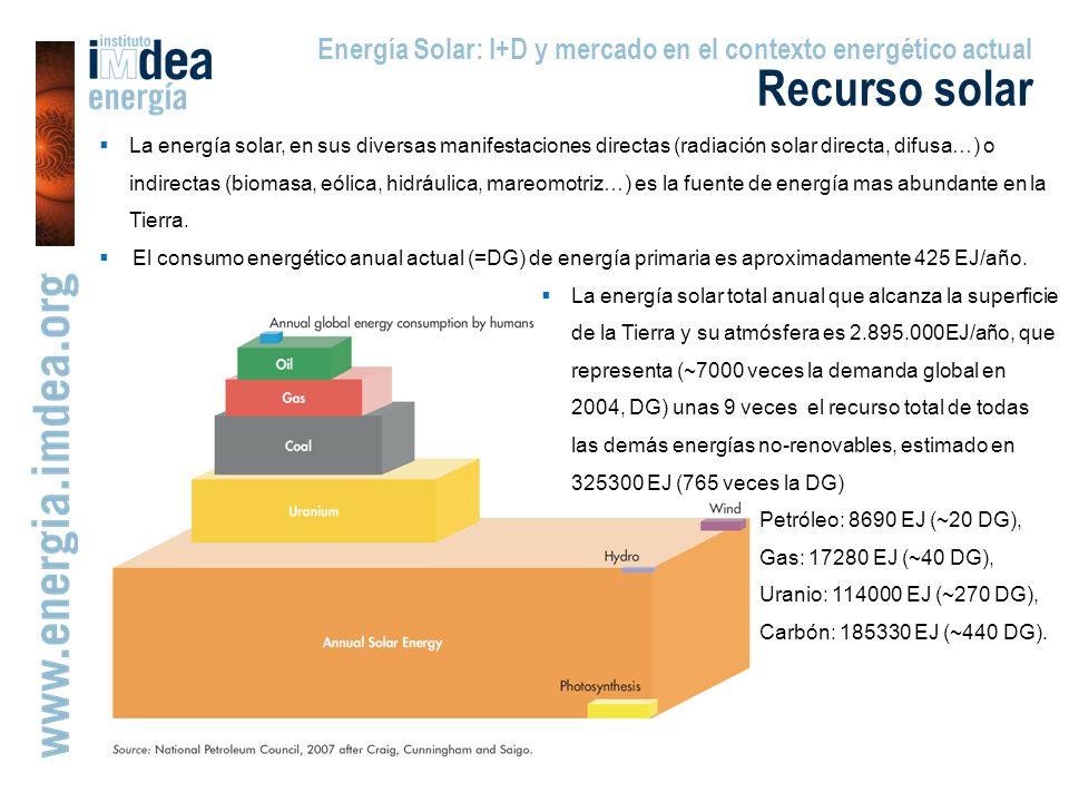 Energía Solar: I+D y mercado en el contexto energético actual Recurso solar La energía solar, en sus diversas manifestaciones directas (radiación solar directa, difusa…) o indirectas (biomasa, eólica, hidráulica, mareomotriz…) es la fuente de energía mas abundante en la Tierra.