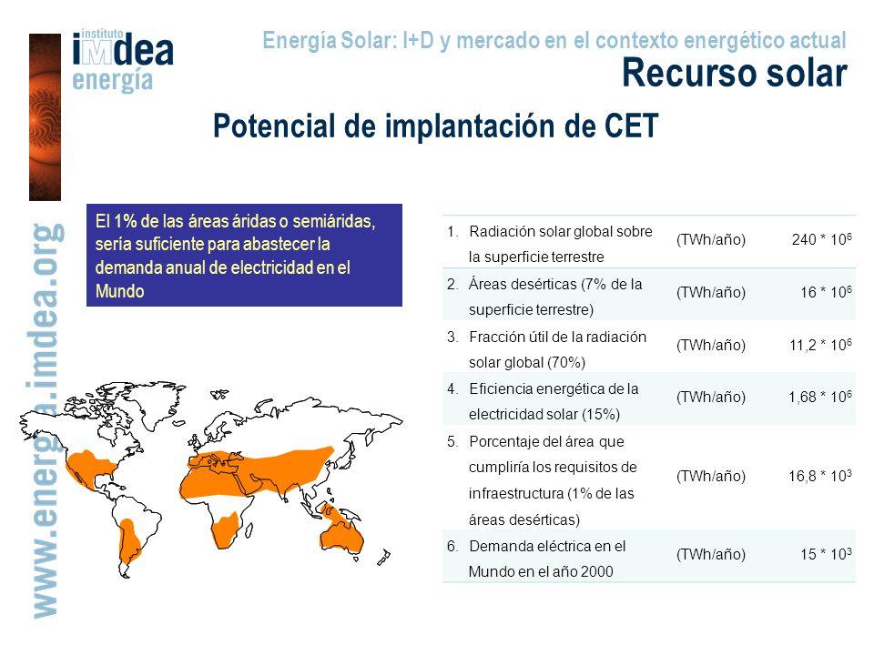 El 1% de las áreas áridas o semiáridas, sería suficiente para abastecer la demanda anual de electricidad en el Mundo Energía Solar: I+D y mercado en el contexto energético actual Recurso solar Potencial de implantación de CET 1.Radiación solar global sobre la superficie terrestre (TWh/año)240 * 10 6 2.Áreas desérticas (7% de la superficie terrestre) (TWh/año)16 * 10 6 3.Fracción útil de la radiación solar global (70%) (TWh/año)11,2 * 10 6 4.Eficiencia energética de la electricidad solar (15%) (TWh/año)1,68 * 10 6 5.Porcentaje del área que cumpliría los requisitos de infraestructura (1% de las áreas desérticas) (TWh/año)16,8 * 10 3 6.Demanda eléctrica en el Mundo en el año 2000 (TWh/año)15 * 10 3
