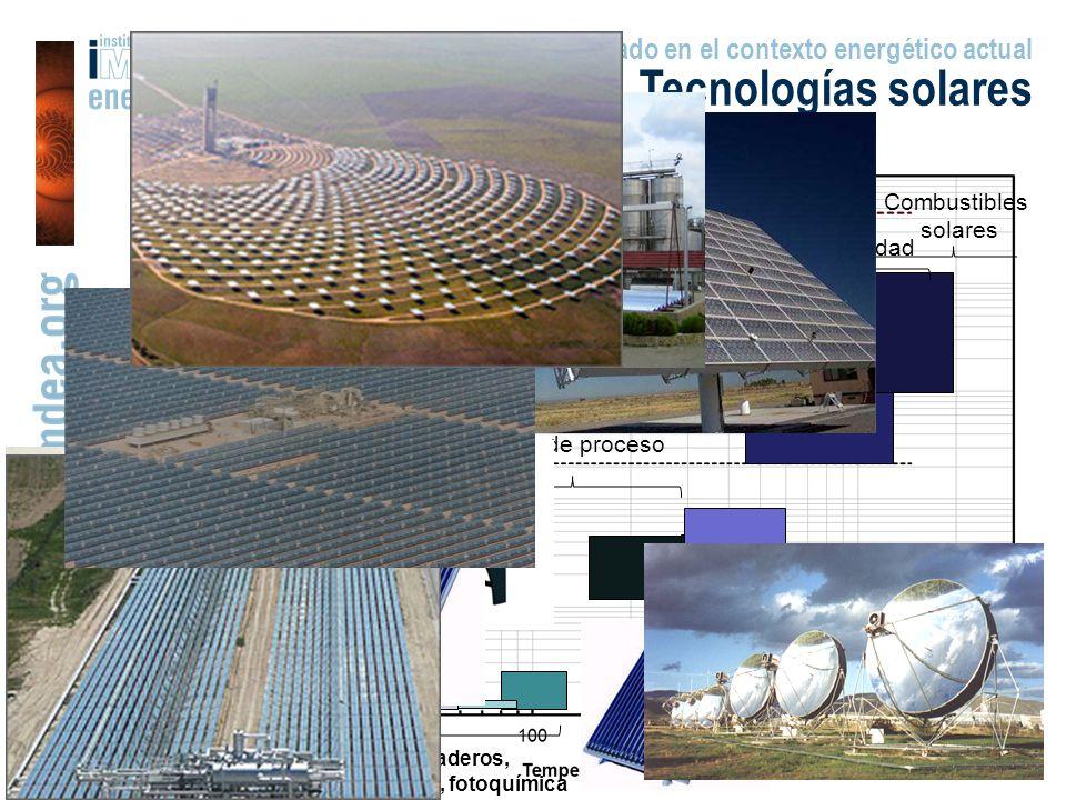 Energía Solar: I+D y mercado en el contexto energético actual Tecnologías solares Aire acondicionado Refrigeración solar Vapor de proceso piscinas, secaderos, ACS,desalinización, fotoquímica FV – Alta conc.
