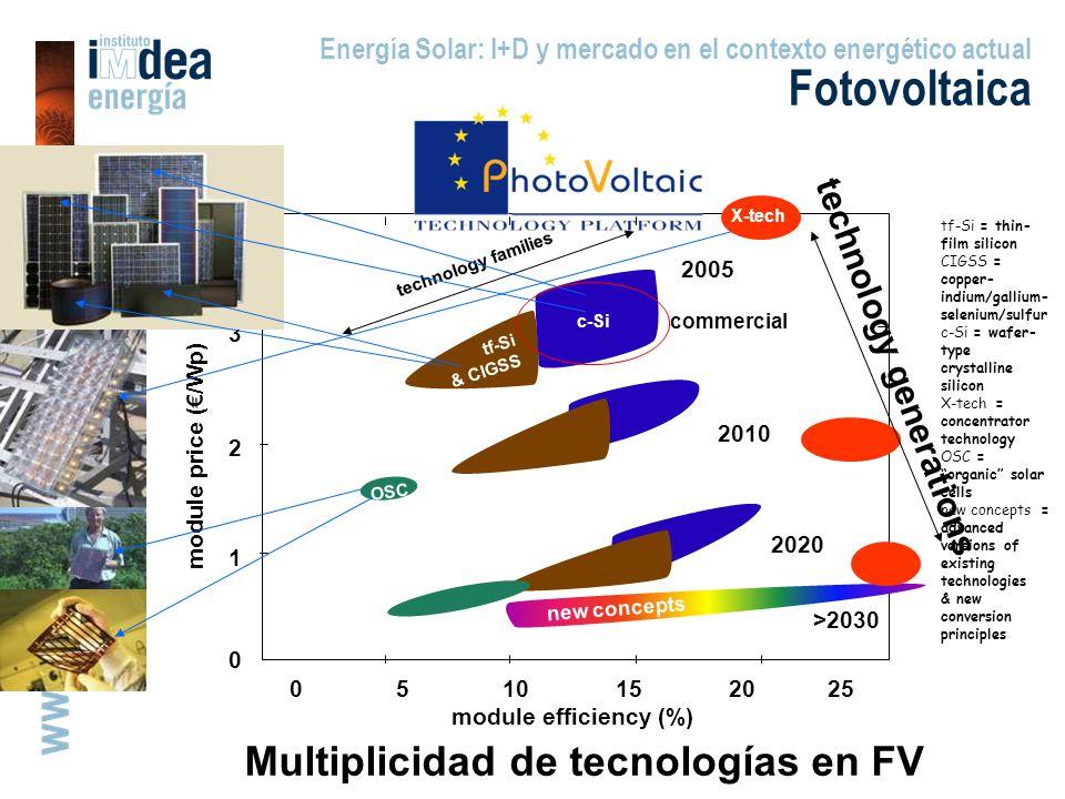 Multiplicidad de tecnologías en FV 0 510 15 20 25 module efficiency (%) module price (/Wp) 1 2 3 4 0 c-Si tf-Si & CIGSS new concepts 2005 2010 2020 >2